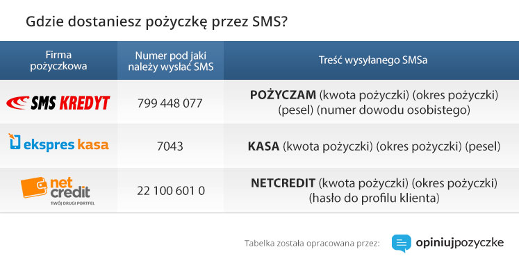 pozyczka_przez_sms2